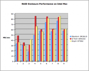 RAID Drives Speed Test